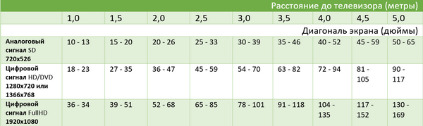 как выбрать диагональ телевизора в зависимости от расстояния – таблица
