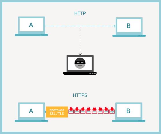 используется незащищенный протокол http как отключить