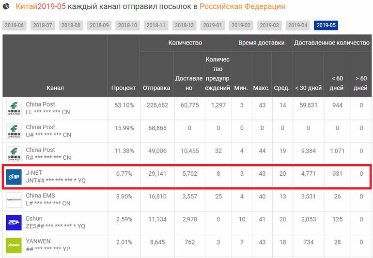 j net кто доставляет по россии